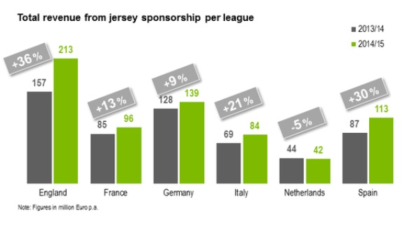 Football Shirt Sponsorship Statistics 2014-15- Jersey sponsors in top European Leagues