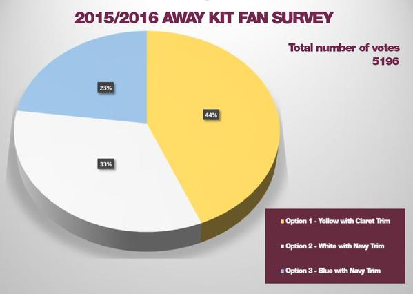 Burnley Fans Vote Result 2015 16