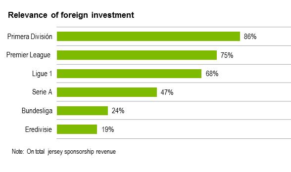 Foreign Investment Football Shirt Sponsorship