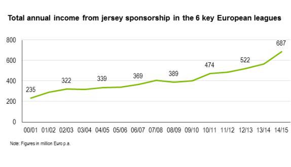 Shirt Sponsorship Figures by season